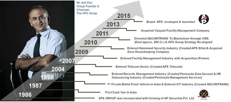 AP Securitas - Enabling People, Security and Innovations